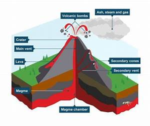 Example Of A Stratovolcano Such As Dibankie Volcanic