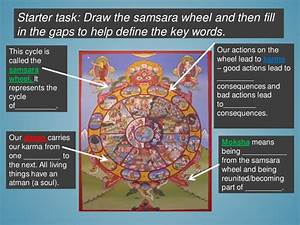 Hinduism - Samsara Wheel