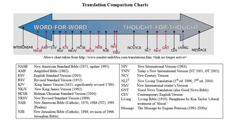 top  bibles  changed logos bible software forums