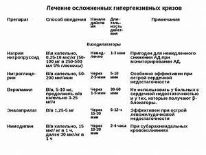 Список блокаторов кальциевых каналов применяемых в лечении гипертонии