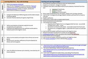an economics teacher using simple it for lesson planning With summative assessment template
