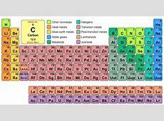 Periodic Table BioNinja