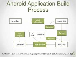 Cara Membongkar Atau Reverse Engineering Apk Android