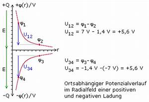 Kondensator Kapazität Berechnen : statisches elektrisches feld ~ Themetempest.com Abrechnung