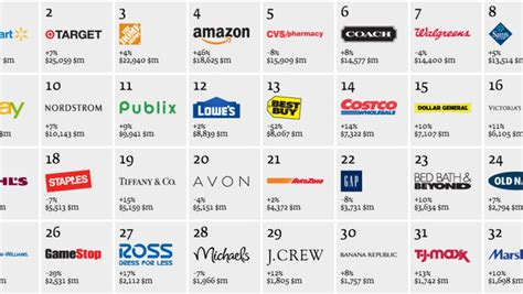 Hot Or Not? Interbrand Crowns The Best Retail Brands In