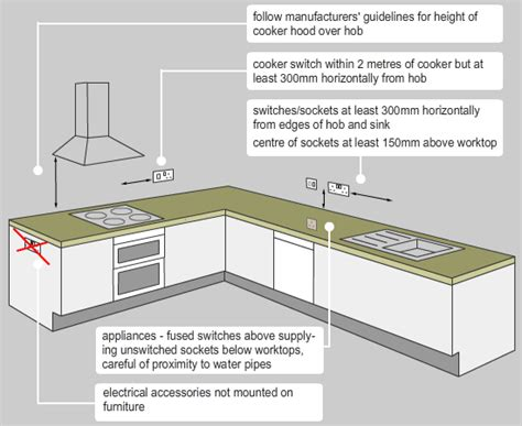 kitchen electrical code requirements nys electrical code