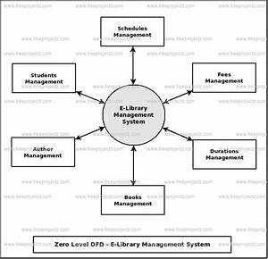Flowchart Of Library Management System