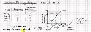 Gcse Maths  Cumulative Frequency Diagrams By Sickmafs Co