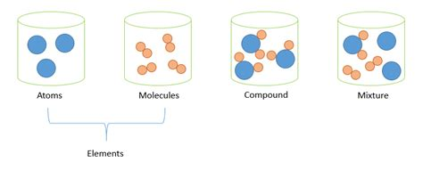 Elements, Compounds And Mixtures  Mini Chemistry  Learn Chemistry Online