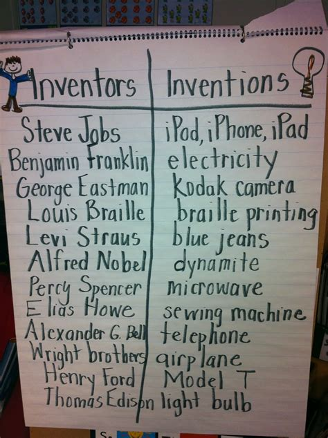 The Gallery For Alexander Graham Bell Inventions Timeline