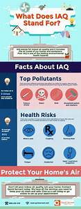 What Does Iaq Stand For