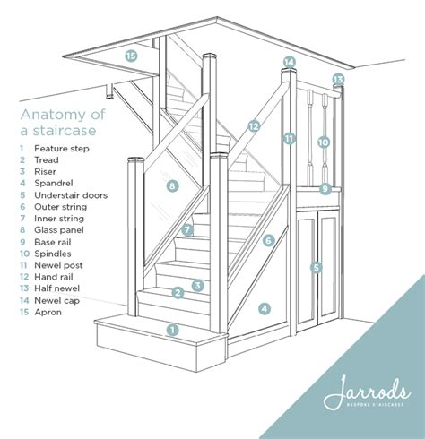 modern iron doors anatomy of a staircase jarrods