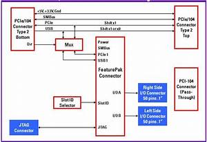 Analog I  O Pcie  104 Module With 2mhz A  D  D  A