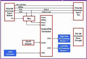 Analog I  O Pcie  104 Module With 2mhz A  D  D  A  Autocalibration  And Digital I  O