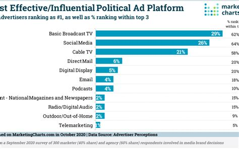 Advertisers Consider TV & Social the Most Influential ...