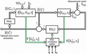 Block Diagram Of Extended Kalman Filter  Dhaouadi  Rached