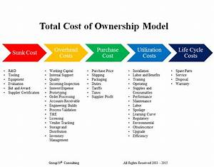how do total cost of ownership models affect your business With it service cost model template