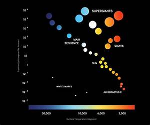 On a Hertzsprung-Russell diagram, where would we find red ...