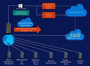 Mobile Device Management  U2013 Best Practices From Microsoft