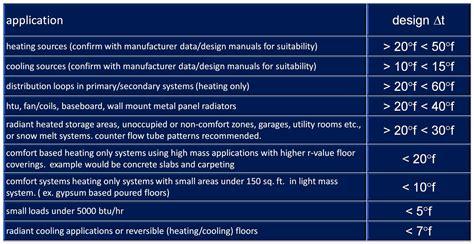 pex radiant floor heating calculator radiant floor heat tubing calculator carpet vidalondon