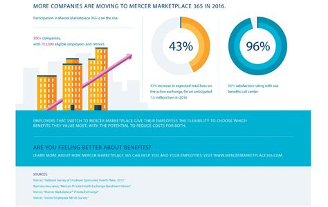 healthcare marketplace phone mercer marketplace infographic