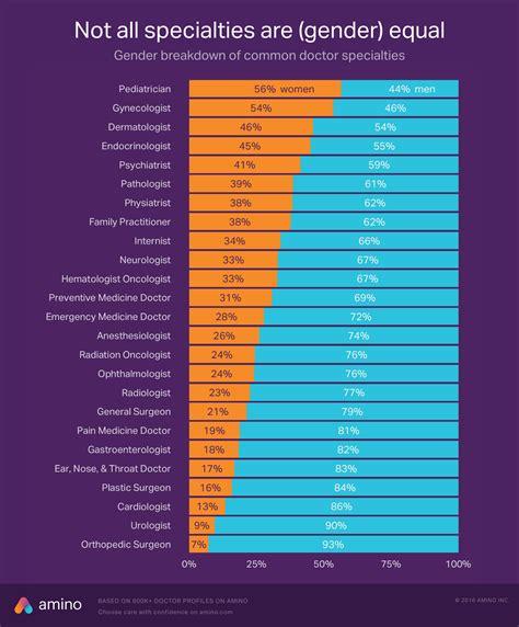 foto de How medical specialties vary by gender