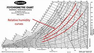 Read Psychrometric Chart Dry Wet Bulb Temperatures Humidity Axes
