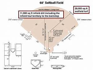 How To Figure Square Footage On A Ballfield