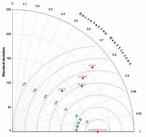 Taylor Diagram - File Exchange