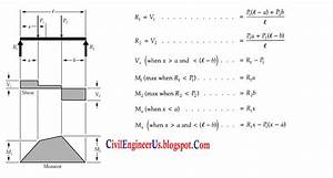 Simple Supported Beam Formulas With Bending And Shear