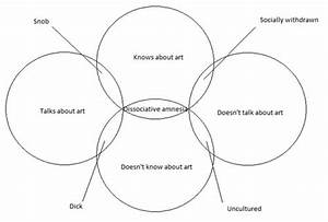 Art And Personality Venn Diagram