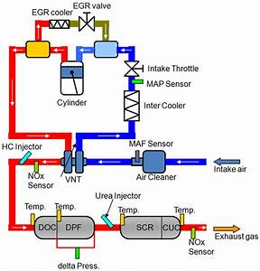Aftertreatment System Of A Diesel Engine