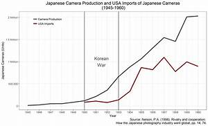 Exploring Japan U0026 39 S Postwar Economic Miracle With Gganimate  Tweenr   U0026 Highcharter