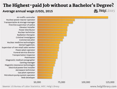 degree highest bachelor paid without job usa charts bachelors chart helgilibrary