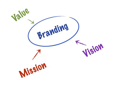 why branding is important for your vacation rental marketing villa marketers