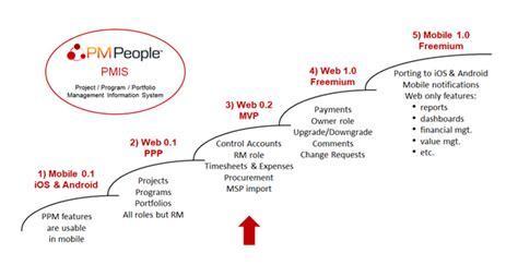 pmpeople pmis project status report  pmpeople medium