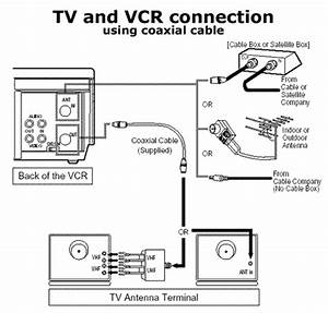 Connect Older Tv To Dvd  Vcr  U0026 Digital Cable Box Using Rf