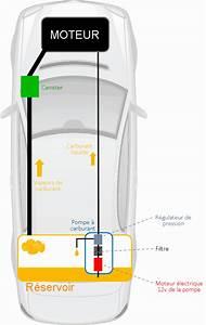Fiabilité Moteur Ford Camping Car : pompe de gavage la pompe de gavage est une pompe servant ~ Voncanada.com Idées de Décoration