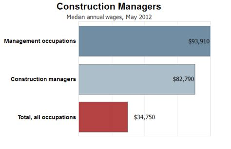 average salary  industry growth construction