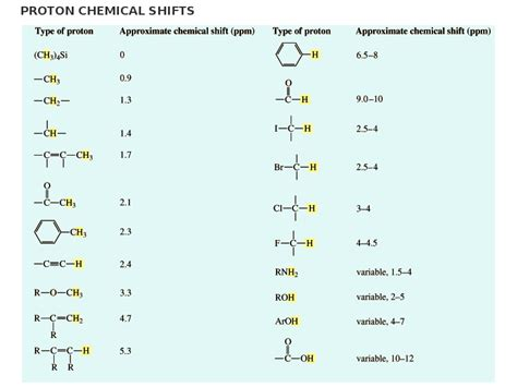 Proton Nmr Shift Table by 335 Organic Chemistry Lecture