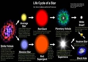 Life Cycle of A Star - ThingLink