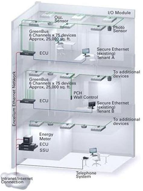 lighting system in building automatedbuildings com article addressable lighting