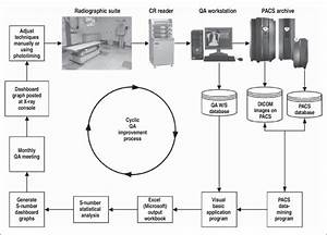 Flowchart Shows Flow Of Information For Computed Radiography  Cr  Dose