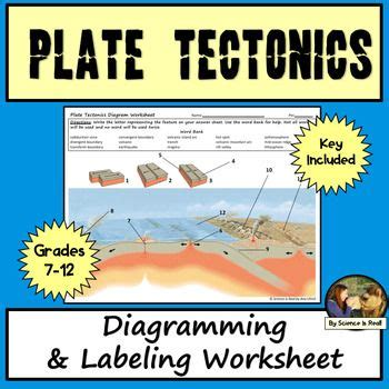Plate tectonics classroom activities and lesson plans. Plate Tectonics Diagram Worksheet Answers - worksheet