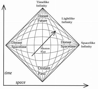 Penrose Svg Physics Diagram Mathematical Archivo Minkowski