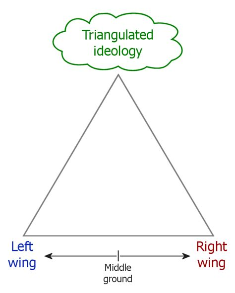 triangulation politics wikipedia