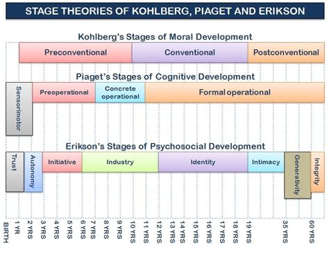 graphic   stage theories  kohlberg erikson