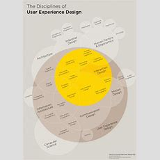The Disciplines Of User Experience Design Visually