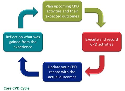 overview continuing professional development cpd