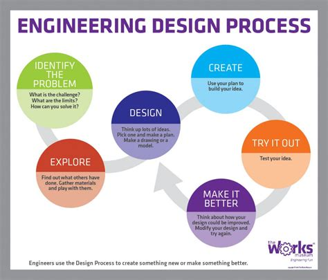 engineering design process engineering design process